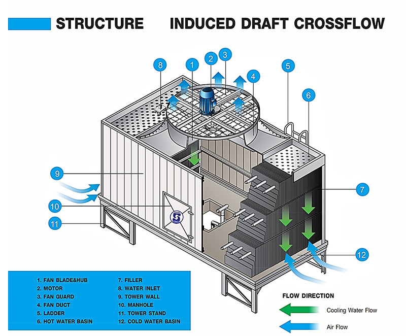 INDUCED DRAFT CROSSFLOW COOLING TOWER MODEL : SQCT